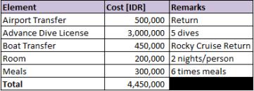 lembongan cost